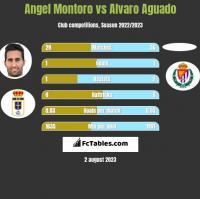 Angel Montoro vs Alvaro Aguado h2h player stats