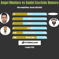 Angel Montoro vs Daniel Escriche Romero h2h player stats