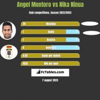 Angel Montoro vs Nika Ninua h2h player stats