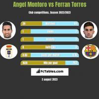 Angel Montoro vs Ferran Torres h2h player stats