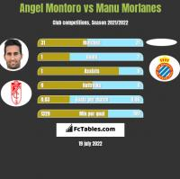 Angel Montoro vs Manu Morlanes h2h player stats