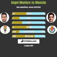 Angel Montoro vs Monchu h2h player stats