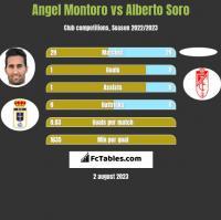 Angel Montoro vs Alberto Soro h2h player stats