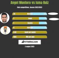 Angel Montoro vs Isma Ruiz h2h player stats