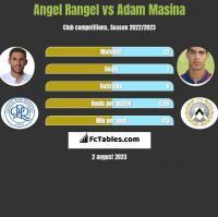 Angel Rangel vs Adam Masina h2h player stats
