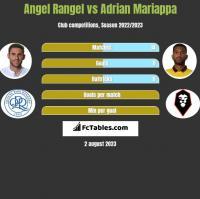 Angel Rangel vs Adrian Mariappa h2h player stats