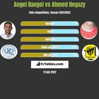 Angel Rangel vs Ahmed Hegazy h2h player stats