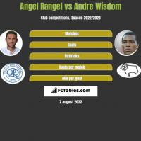 Angel Rangel vs Andre Wisdom h2h player stats