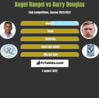 Angel Rangel vs Barry Douglas h2h player stats