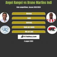 Angel Rangel vs Bruno Martins Indi h2h player stats