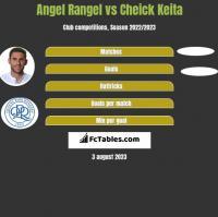 Angel Rangel vs Cheick Keita h2h player stats