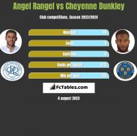 Angel Rangel vs Cheyenne Dunkley h2h player stats