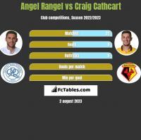 Angel Rangel vs Craig Cathcart h2h player stats