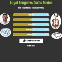 Angel Rangel vs Curtis Davies h2h player stats