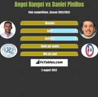 Angel Rangel vs Daniel Pinillos h2h player stats
