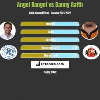 Angel Rangel vs Danny Batth h2h player stats