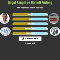 Angel Rangel vs Darnell Furlong h2h player stats