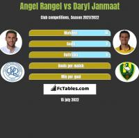Angel Rangel vs Daryl Janmaat h2h player stats