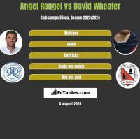 Angel Rangel vs David Wheater h2h player stats