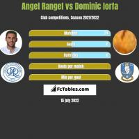 Angel Rangel vs Dominic Iorfa h2h player stats