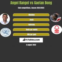 Angel Rangel vs Gaetan Bong h2h player stats