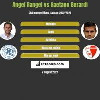 Angel Rangel vs Gaetano Berardi h2h player stats
