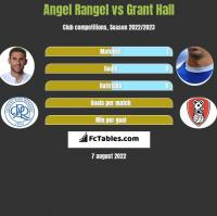 Angel Rangel vs Grant Hall h2h player stats