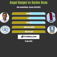 Angel Rangel vs Harlee Dean h2h player stats