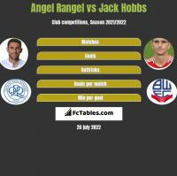 Angel Rangel vs Jack Hobbs h2h player stats