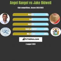 Angel Rangel vs Jake Bidwell h2h player stats