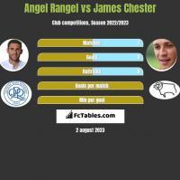 Angel Rangel vs James Chester h2h player stats