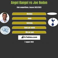 Angel Rangel vs Joe Rodon h2h player stats