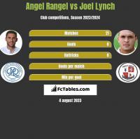 Angel Rangel vs Joel Lynch h2h player stats