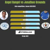 Angel Rangel vs Jonathon Grounds h2h player stats