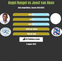 Angel Rangel vs Joost van Aken h2h player stats