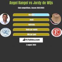 Angel Rangel vs Jordy de Wijs h2h player stats