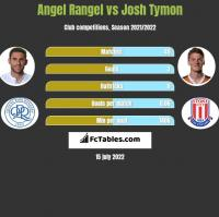 Angel Rangel vs Josh Tymon h2h player stats