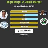 Angel Rangel vs Julian Boerner h2h player stats