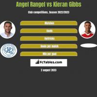 Angel Rangel vs Kieran Gibbs h2h player stats
