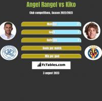 Angel Rangel vs Kiko h2h player stats