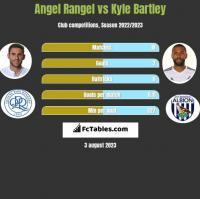 Angel Rangel vs Kyle Bartley h2h player stats