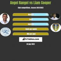 Angel Rangel vs Liam Cooper h2h player stats