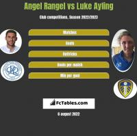 Angel Rangel vs Luke Ayling h2h player stats
