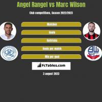 Angel Rangel vs Marc Wilson h2h player stats