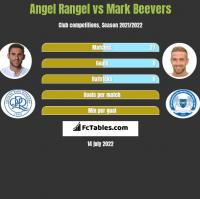 Angel Rangel vs Mark Beevers h2h player stats