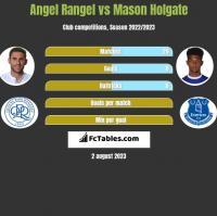 Angel Rangel vs Mason Holgate h2h player stats