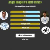 Angel Rangel vs Matt Grimes h2h player stats