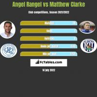 Angel Rangel vs Matthew Clarke h2h player stats