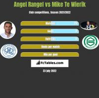 Angel Rangel vs Mike Te Wierik h2h player stats