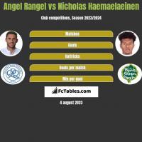 Angel Rangel vs Nicholas Haemaelaeinen h2h player stats